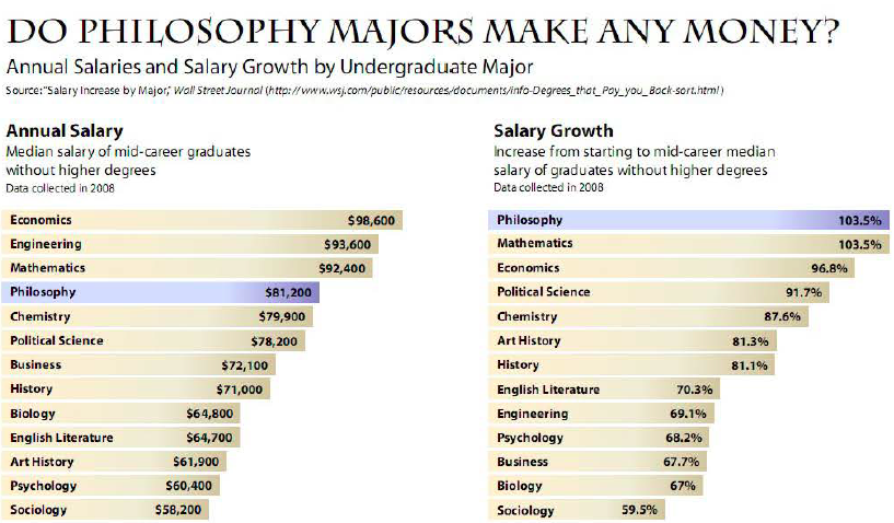 Philosophy college degrees by major